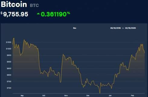 Биржа FCoin обнаружила дефицит биткоинов на $125 млн и прекратила работу