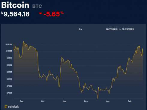 Coinbase стала первой криптовалютной компанией, получившей членство в Visa