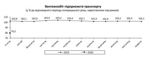 Грузооборот в январе упал более чем на 20%