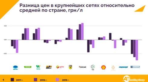 Наиболее агрессивную ценовую политику в розничной реализации газа ведут «Приват», UPG и «Авантаж» - эксперт