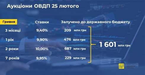 Минфин предложил инвесторам четыре вида ОВГЗ и привлек 1,6 млрд грн