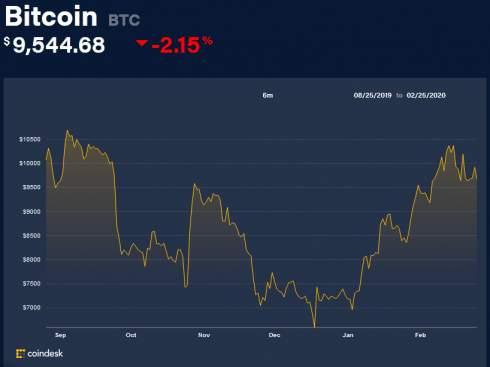 SEC отклонила последнюю заявку на запуск биткоин-ETF