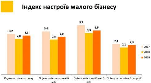 Ожидания украинского бизнеса улучшаются, но скептически настроенных много - опрос ЕБА