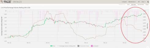 Аналитик: в марте майнеры больше продавали биткоинов, чем добывали