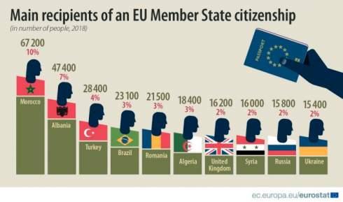 Гражданство ЕС за год получили 15 400 украинцев: большинство - в Германии, Польше и Италии