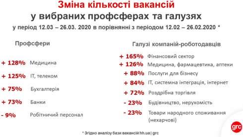 Рынок труда Украины в условиях карантина: ищут вирусологов и курьеров