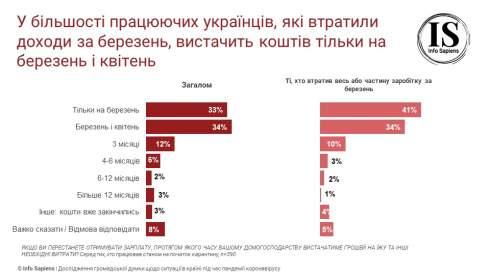 Исследование Info Sapiens: у 38% украинцев сократился регулярный доход, 16% его потеряли, 14% остались без работы