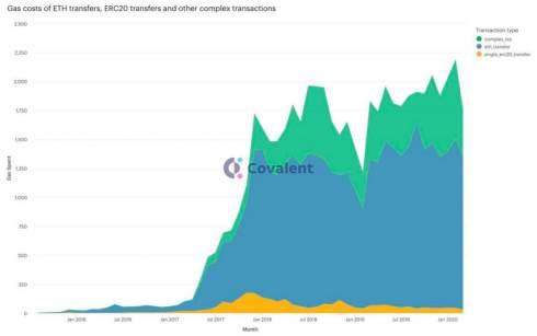 Мнение: сеть Ethereum не справляется с нагрузкой из-за роста DeFi-рынка