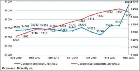 В марте средняя цена на вторичном рынке жилой недвижимости Киева отмечена на уровне $1433