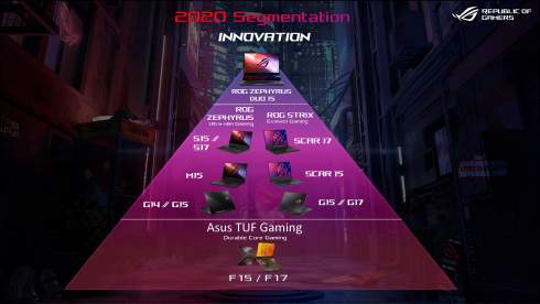 Двухэкранный ноутбук ASUS Zephyrus Duo 15 занял вершину пирамиды ROG
