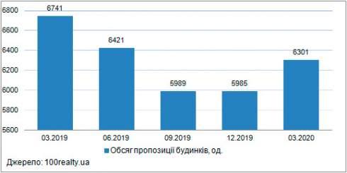 В марте средняя цена 1 кв. м представленных к продаже домов в пригороде Киева составила 21591 грн
