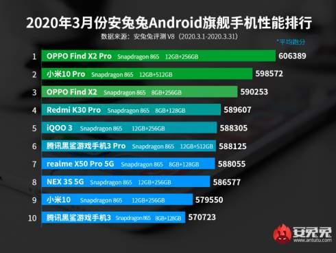 Самые производительные смартфоны по итогам марта 2020 года