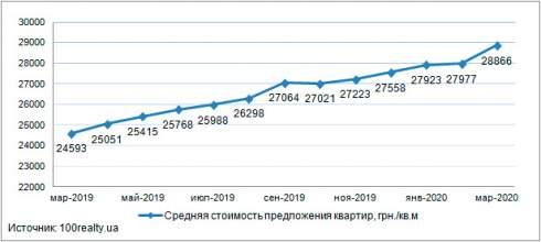 Средняя цена на квартиры в новостройках Киева, в марте 2020 года составила 28866 грн/кв.м