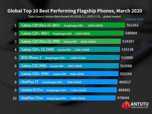 Redmi Note 8 Pro — всё ещё самый мощный среднебюджетный смартфон на глобальном рынке