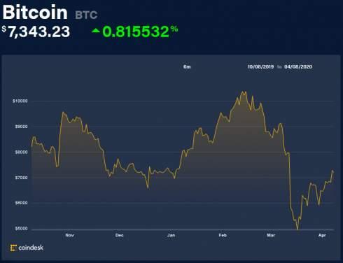 Биржа Bitfinex добавила возможность стейкинга криптовалют