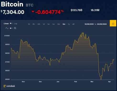 Биржа Kraken переманила в свой штат президента компании Blockchain
