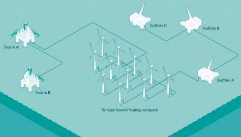 Норвегия утвердила проект плавучей ветровой электростанции для питания нефтяных платформ