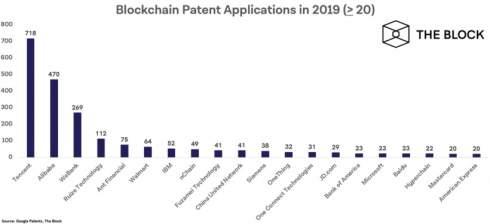 Alibaba и Tencent отправили пятую часть всех заявок на блокчейн-патенты за 2019 год