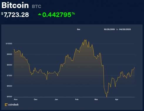 Исследование: объем биткоин-транзакций между биржами составил $15 млрд в первом квартале 2020