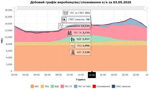 «Зелень» против атома. Почему электричество будет все больше бить по карману украинцев