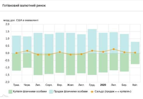 Украинцы в апреле сократили покупку и продажу наличной валюты почти в два раза