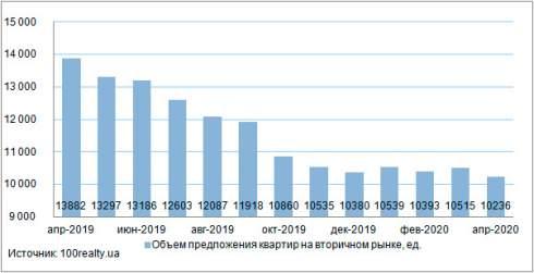 Анализ цен на вторичном рынке жилой недвижимости Киева: апрель 2020 г