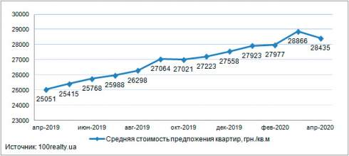 Анализ цен на первичном рынке жилой недвижимости Киева: апрель 2020 г