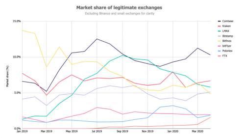 В апреле объемы торгов на биткоин-биржах упали на 25%