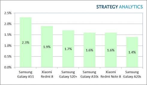 Назван самый продаваемый смартфон с ОС Android по итогам первого квартала 2020 года
