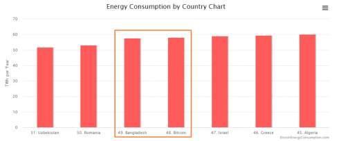 Потребление электроэнергии майнерами снизилось на 24% после халвинга биткоина
