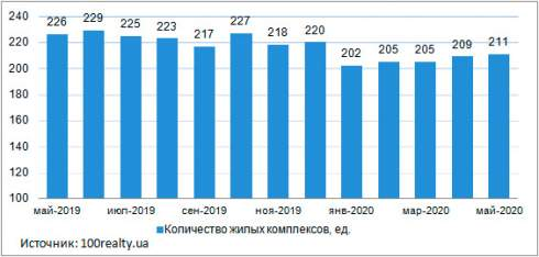 Средние цены на квартиры в новостройках Киева, в мае 2020 года составили 28414 грн/кв.м