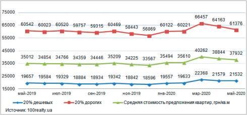В мае средняя цена квартир на вторичном рынке недвижимости Киева отмечена на уровне 1402 долл. США/кв. м