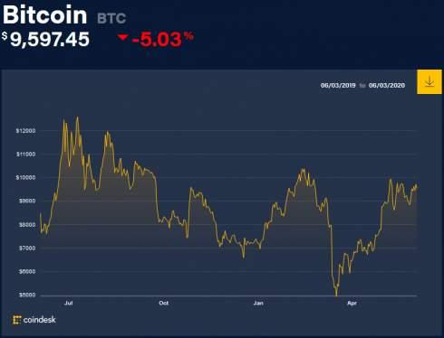Исследование: каждый шестой биткоин хранится на кошельках криптовалютных бирж