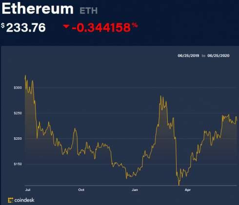 Сеть Ethereum оказалась перегружена спам-транзакциями