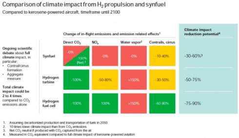 В ЕС изучают перспективы водородной авиации - доклад