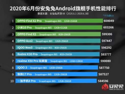 Топ-10 наиболее производительных смартфонов по версии AnTuTu за июнь