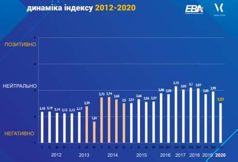 Ожидания инвесторов в Украине снизились до уровня 2015 года - опрос ЕБА