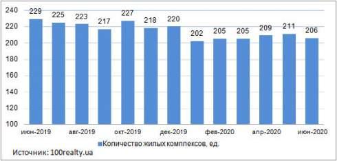 Средняя стоимость квартир в новостройках Киева, в июне 2020 года составила 28 372 грн/кв.м