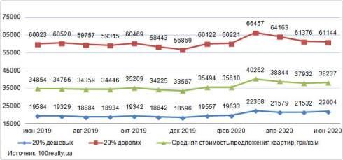 В июне средняя стоимость квартир в Киеве отмечена на уровне 1421 долл.США/кв. м