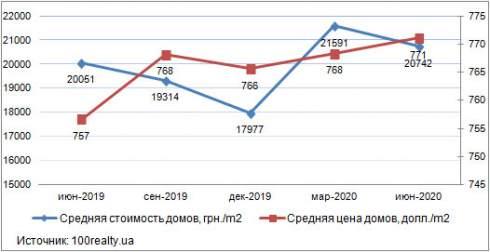 В июне средняя цена на дом в пригороде Киева составила 771 долл. США/кв. м