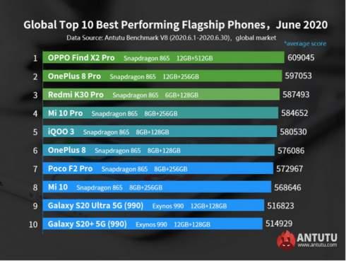 AnTuTu опубликовал глобальный рейтинг самых производительных смартфонов июня 2020-го