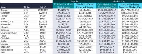 В СoinMetrics представили новый метод оценки величины рынка криптовалют