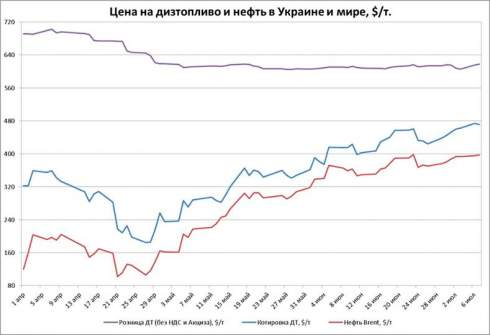 Розничные цены топлива имеют потенциал роста еще на 1 грн/л — эксперт