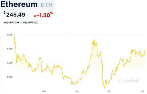 Торговые объемы фьючерсов на биткоин и Ethereum резко сократились в июне