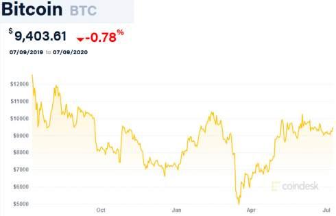 Binance подтвердила покупку эмитента криптовалютных карт Swipe