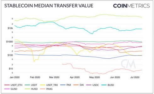 Стейблкоины впервые обошли биткоин по объему передаваемой стоимости