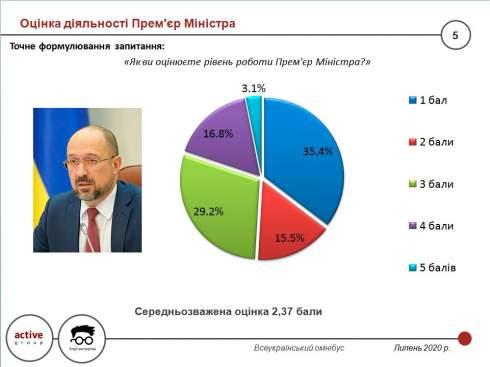 Менее 20% граждан поддерживают действия кабмина, но 45% местную власть - опрос