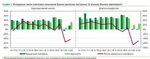 Банки прогнозируют увеличение спроса на кредиты и рост неплатежей