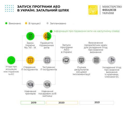 Кабмин урегулировал запуск программы авторизованных экономических операторов