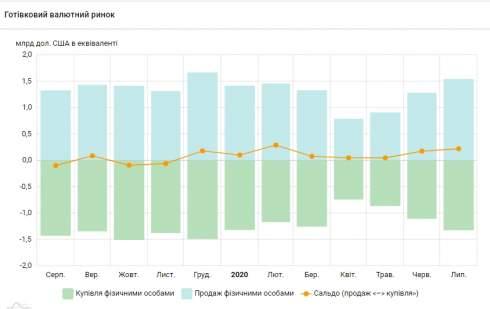 Украинцы в августе увеличили продажу валюты банкам
